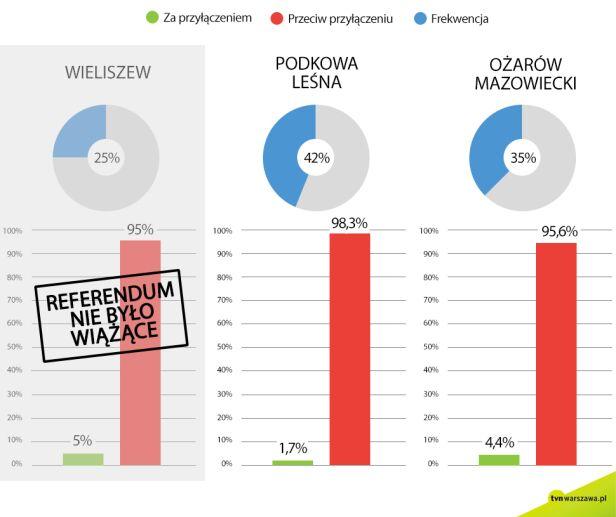 Wyniki z trzech gmin graf. tvn24.pl
