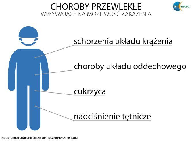 Choroby przewlekłe wpływające na możliwość zakażenia (tvnmeteo.pl za CCDC)